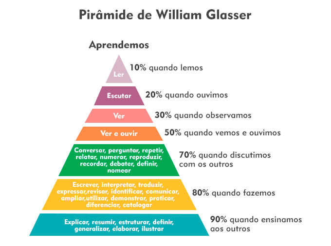 A PIRAMIDE DE APRENDIZAGEM DE WILLIAM GLASSER
